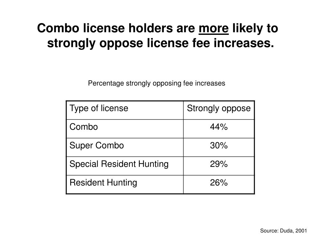 Combo license holders are