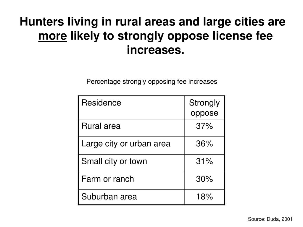 Hunters living in rural areas and large cities are