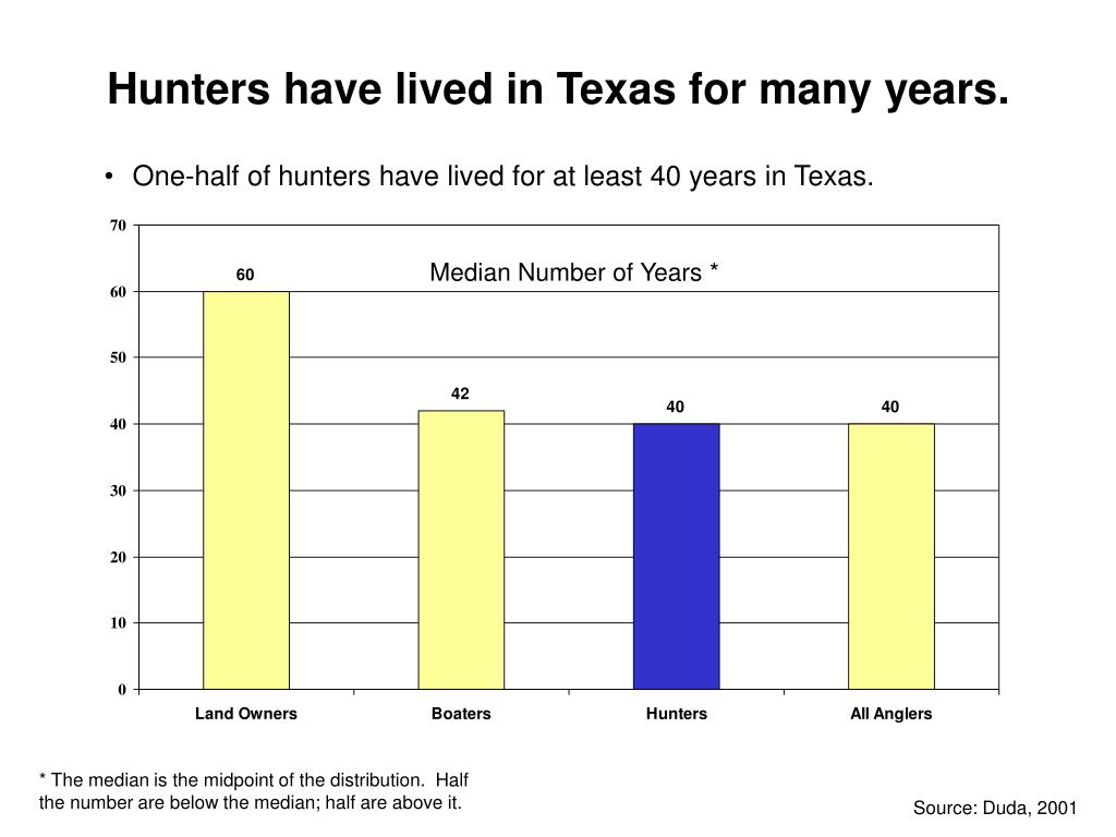Hunters have lived in Texas for many years.