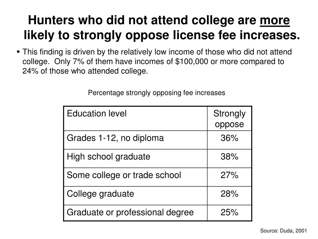 Hunters who did not attend college are