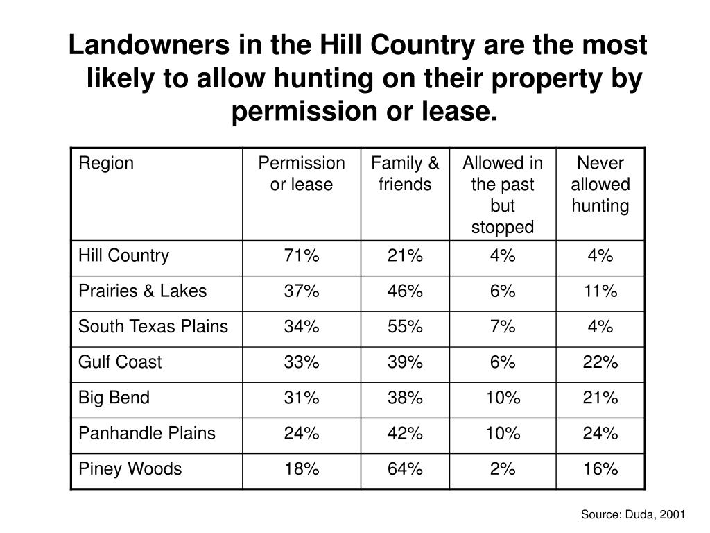 Landowners in the Hill Country are the most likely to allow hunting on their property by permission or lease.