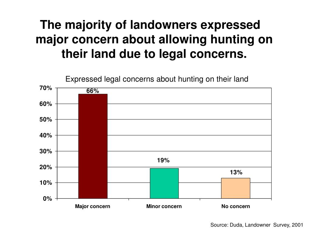 The majority of landowners expressed major concern about allowing hunting on their land due to legal concerns.