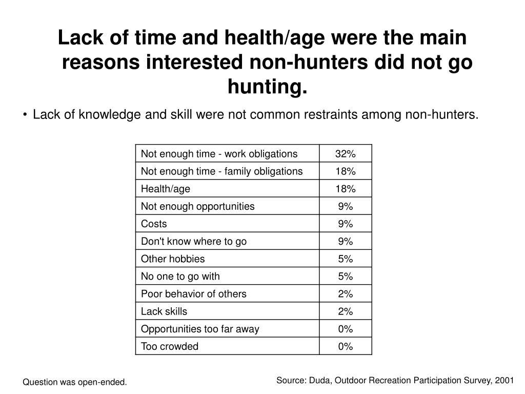 Lack of time and health/age were the main reasons interested non-hunters did not go hunting.