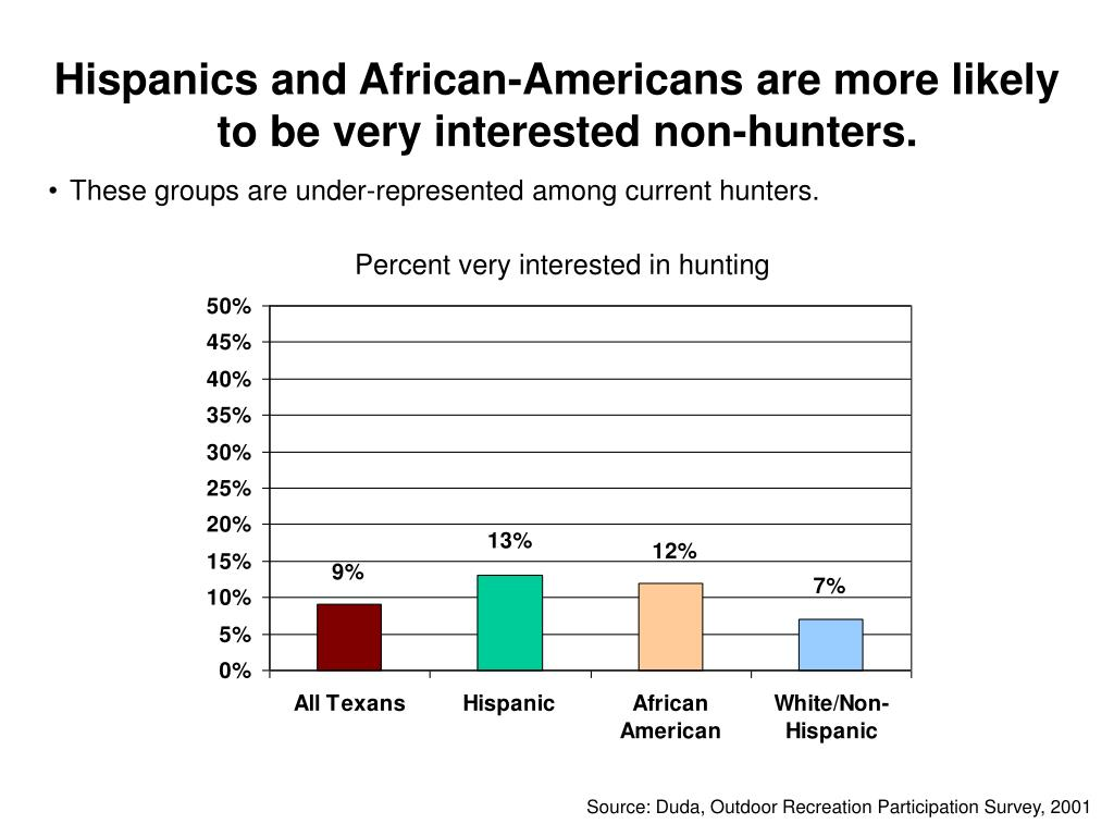 Hispanics and African-Americans are more likely to be very interested non-hunters.