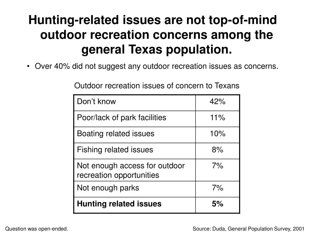 Hunting-related issues are not top-of-mind outdoor recreation concerns among the general Texas population.