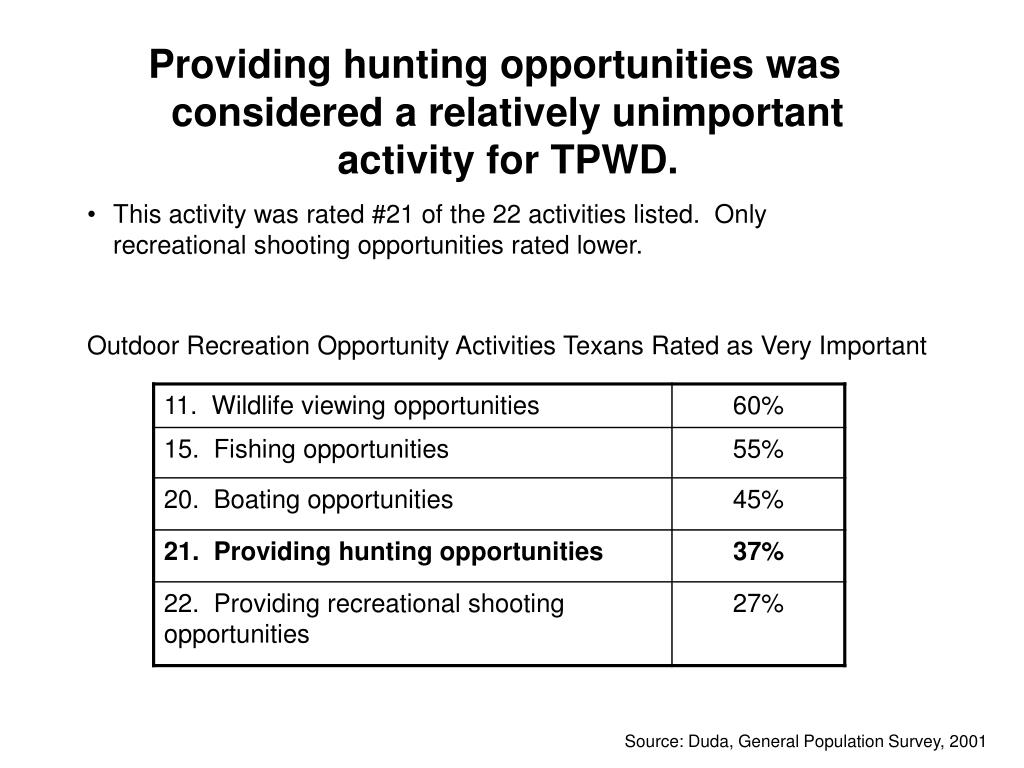 Providing hunting opportunities was considered a relatively unimportant activity for TPWD.