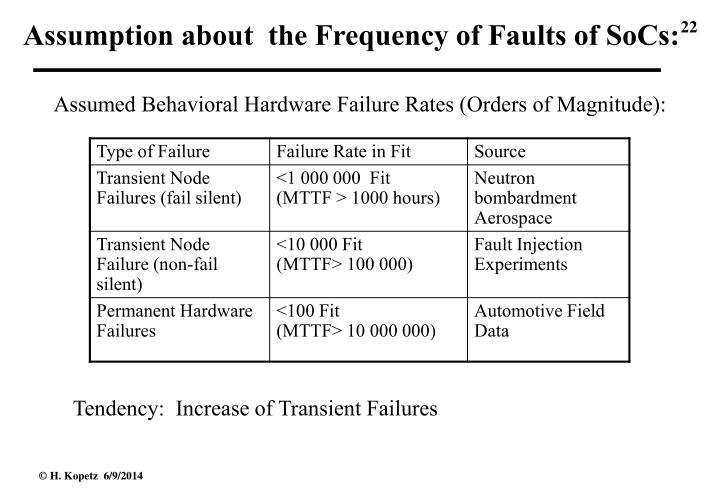 Assumption about  the Frequency of Faults of SoCs: