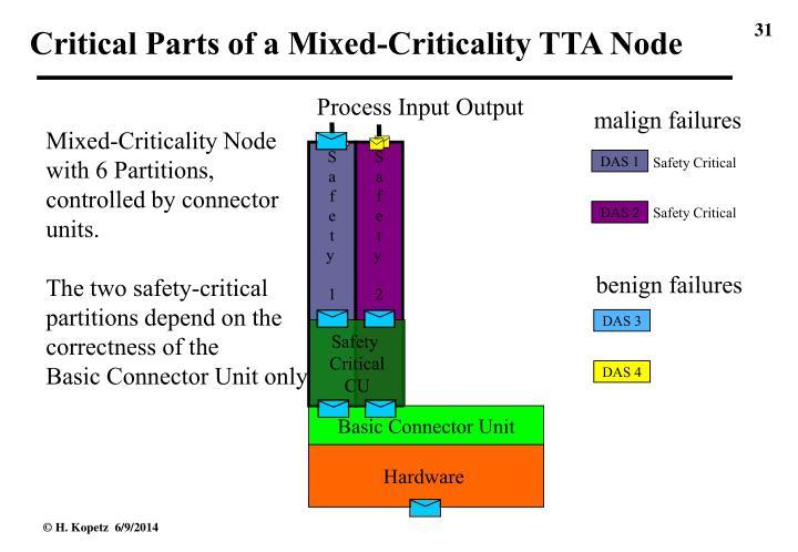 Critical Parts of a Mixed-Criticality TTA Node