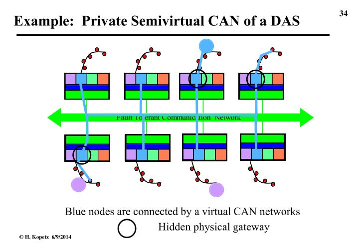 Example:  Private Semivirtual CAN of a DAS