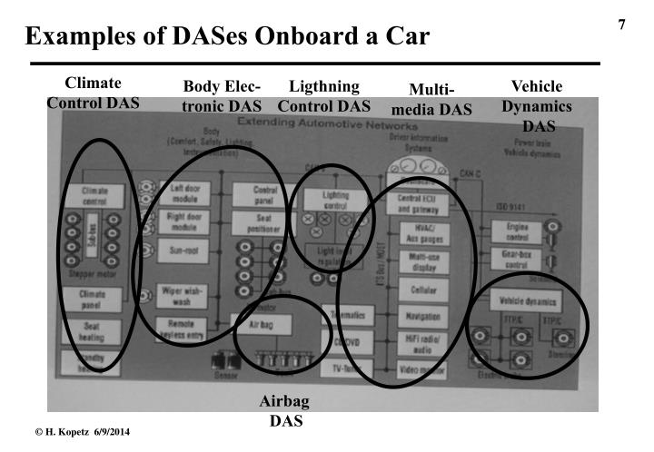 Examples of DASes Onboard a Car