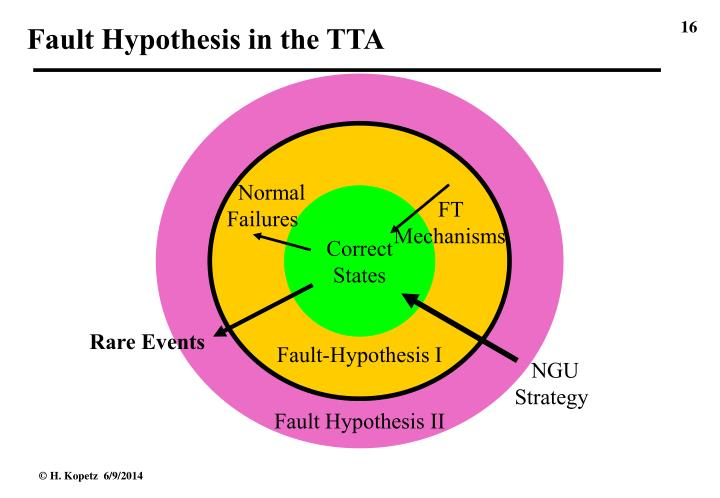 Fault Hypothesis in the TTA