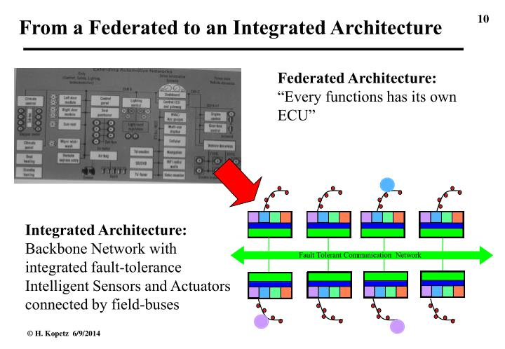 From a Federated to an Integrated Architecture