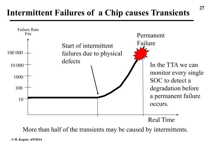 Intermittent Failures of  a Chip causes Transients