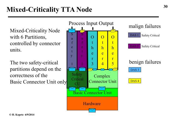 Mixed-Criticality TTA Node