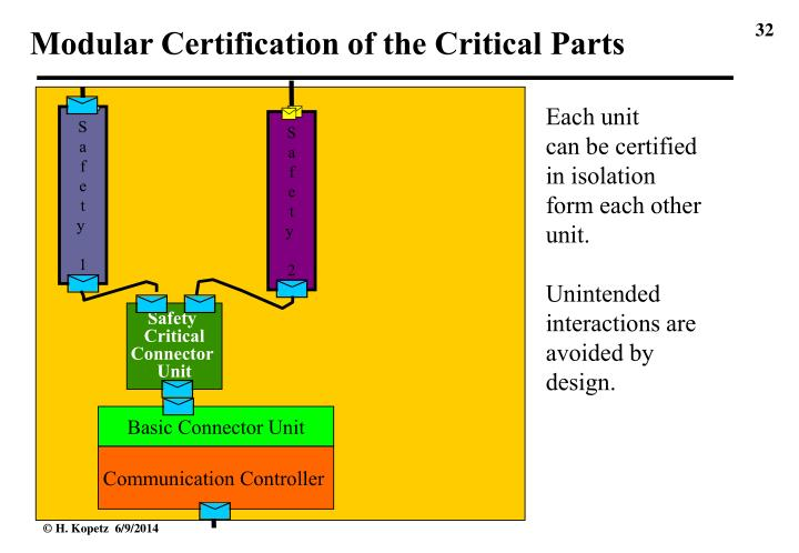 Modular Certification of the Critical Parts