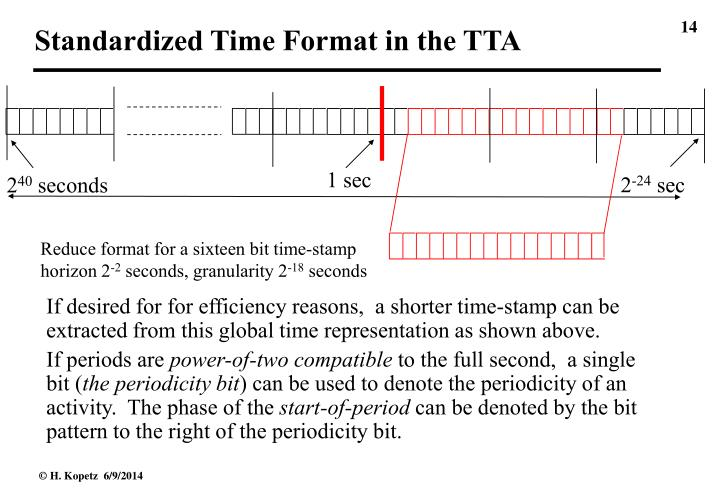 Standardized Time Format in the TTA