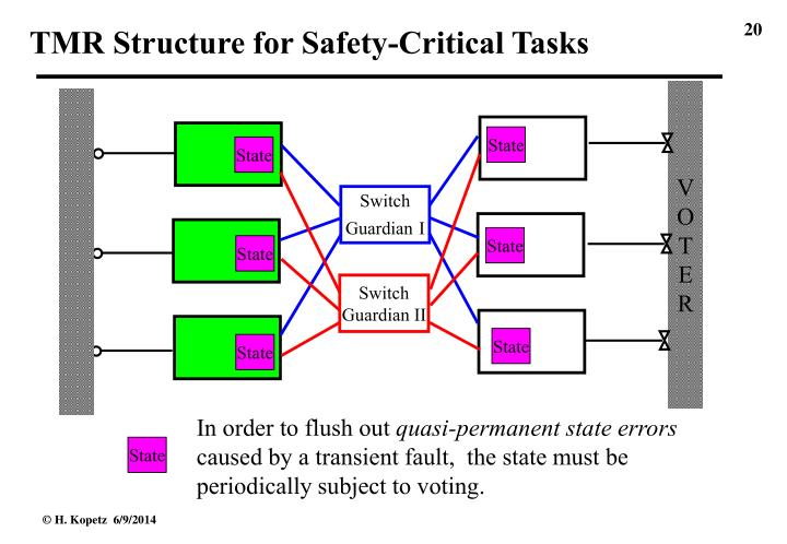 TMR Structure for Safety-Critical Tasks