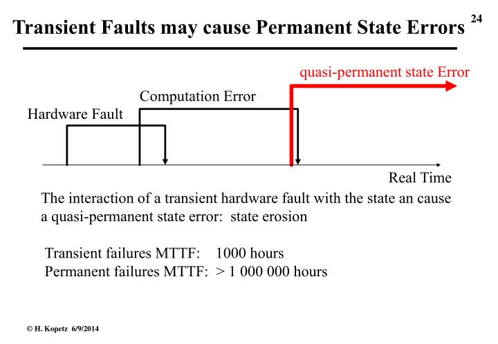 Transient Faults may cause Permanent State Errors