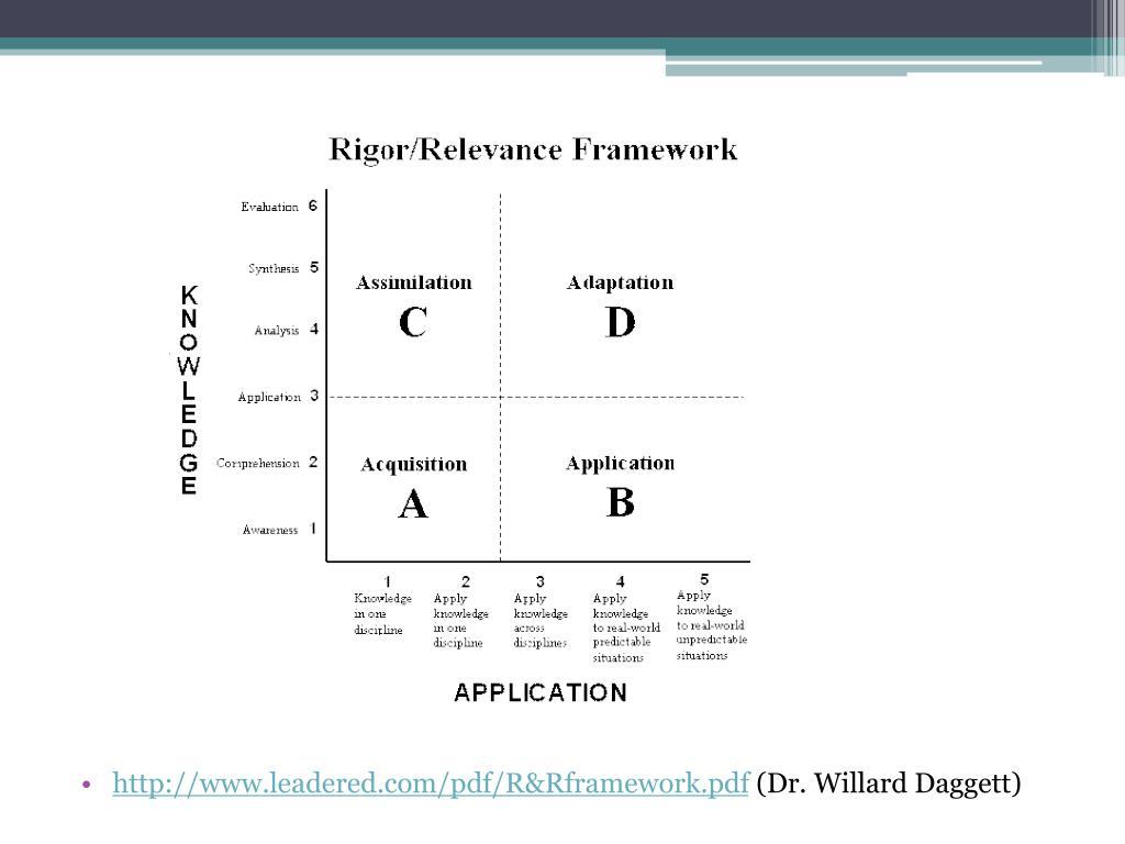 http://www.leadered.com/pdf/R&Rframework.pdf
