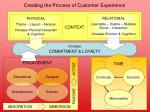 creating the process of customer experience