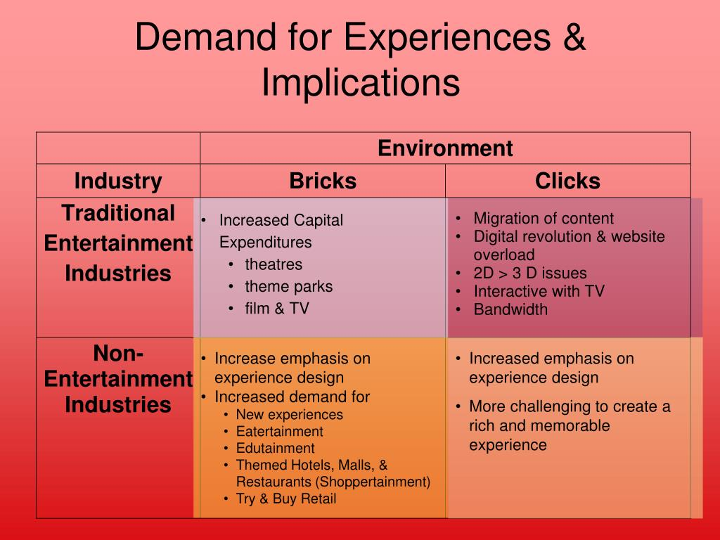 Demand for Experiences & Implications