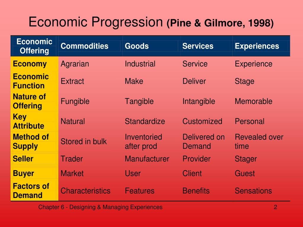 Economic Progression