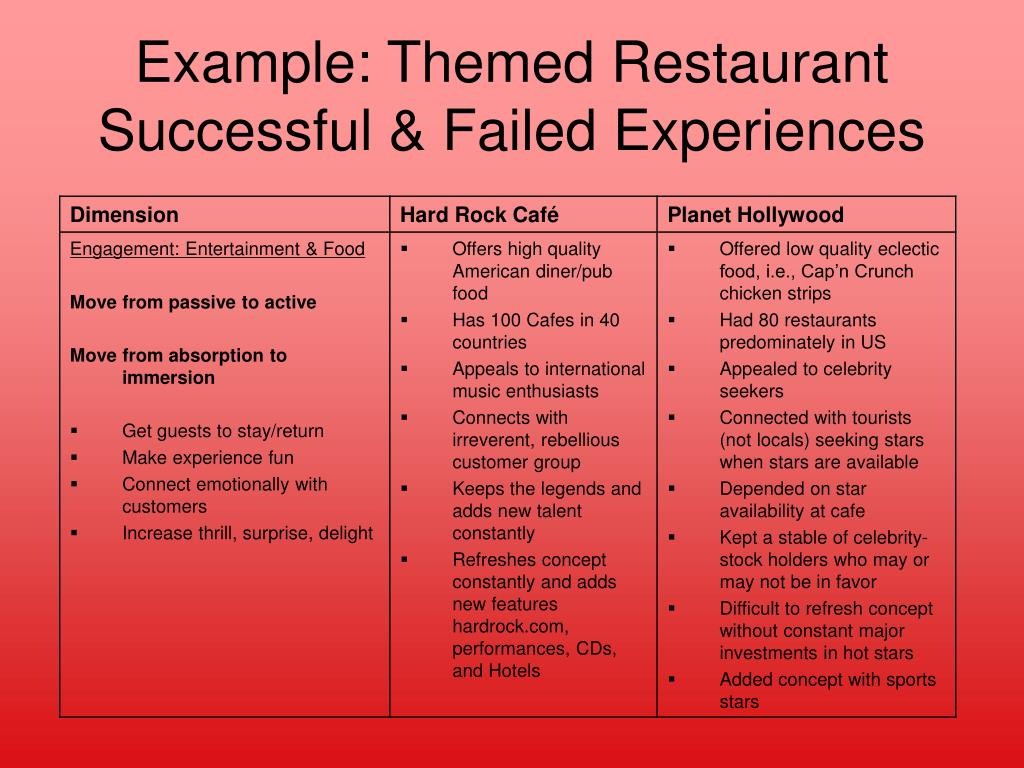 Example: Themed Restaurant Successful & Failed Experiences