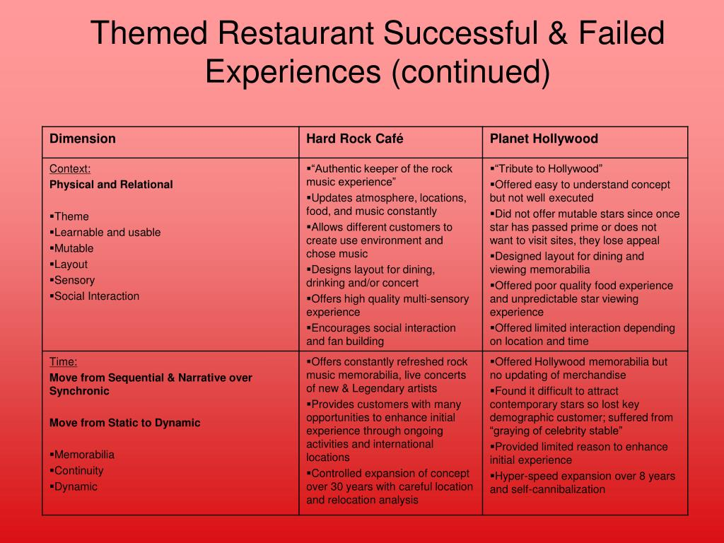 Themed Restaurant Successful & Failed Experiences (continued)