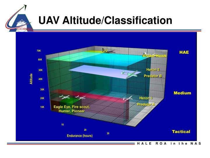 UAV Altitude/Classification