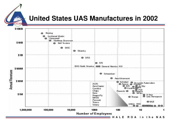 United States UAS Manufactures in 2002