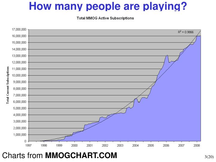 How many people are playing