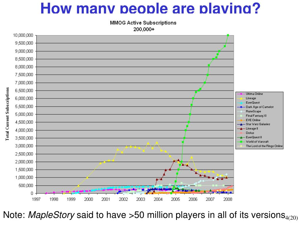 How many people are playing?