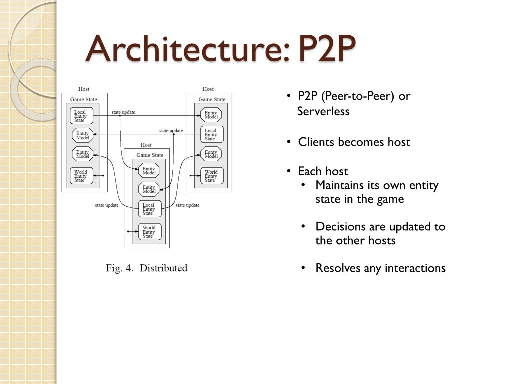 Architecture:
