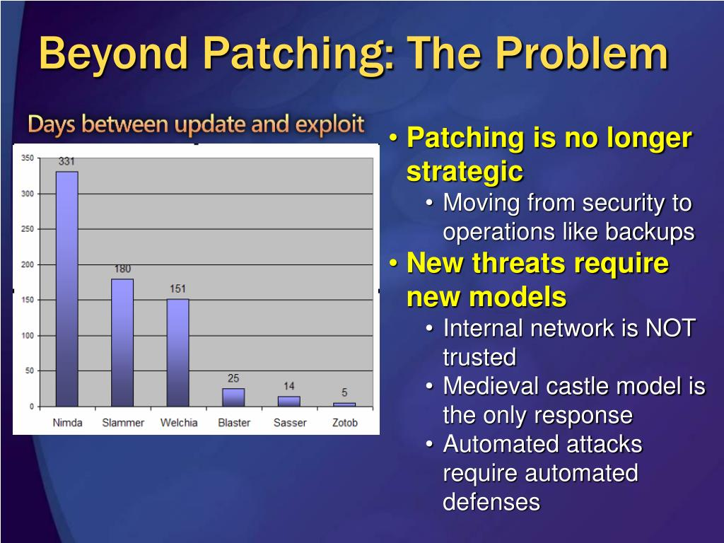 Beyond Patching: The Problem