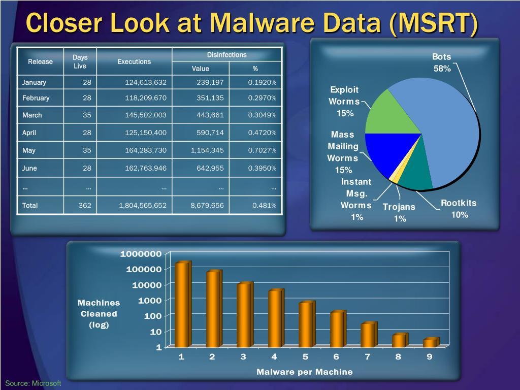Closer Look at Malware Data (MSRT)