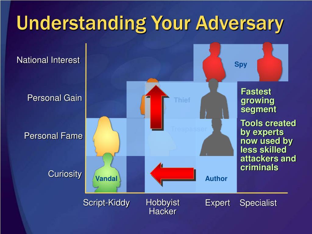 Understanding Your Adversary
