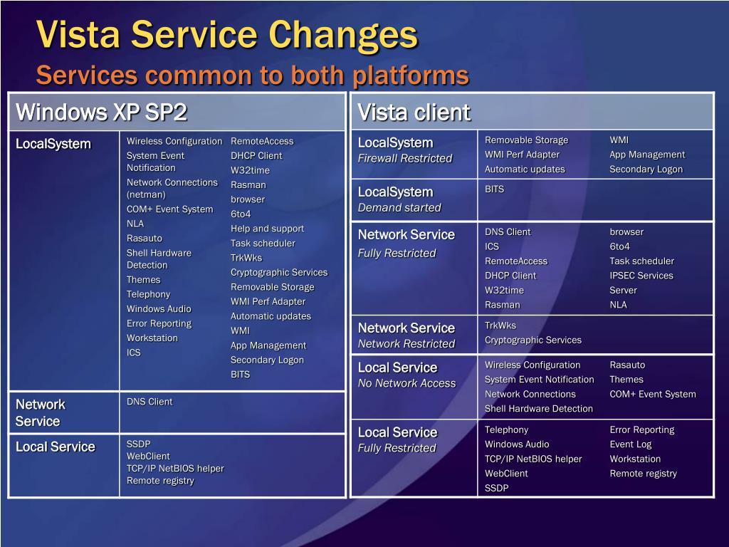 Vista Service Changes