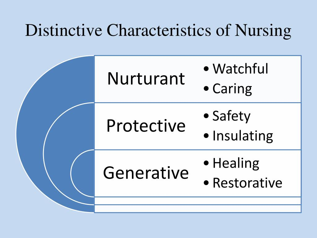 characteristics of professional nursing Characteristics of professional nursing research the characteristics of professional nursing based on your research, answer the following question.