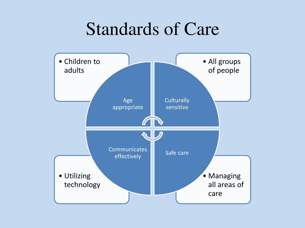 nursing practice standards Practice tandard 3 colleg urse ntari practice standard: professional standards, revised 2002 nursing standards are expectations that contribute to public protection they inform nurses of t.