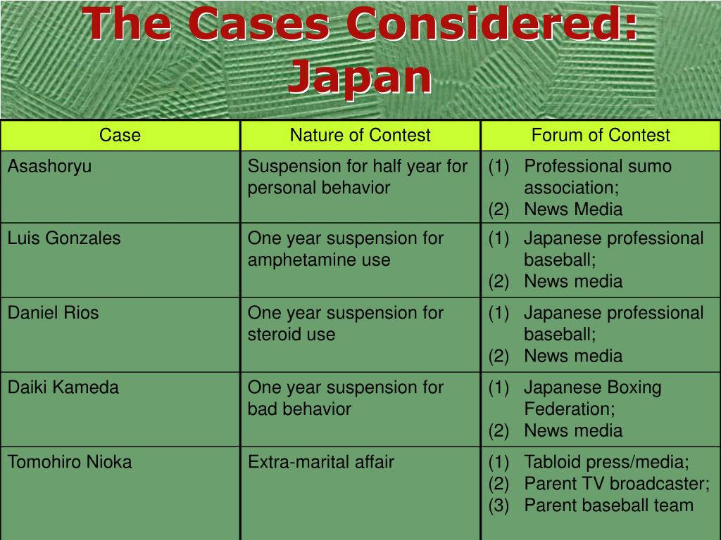 The Cases Considered: Japan