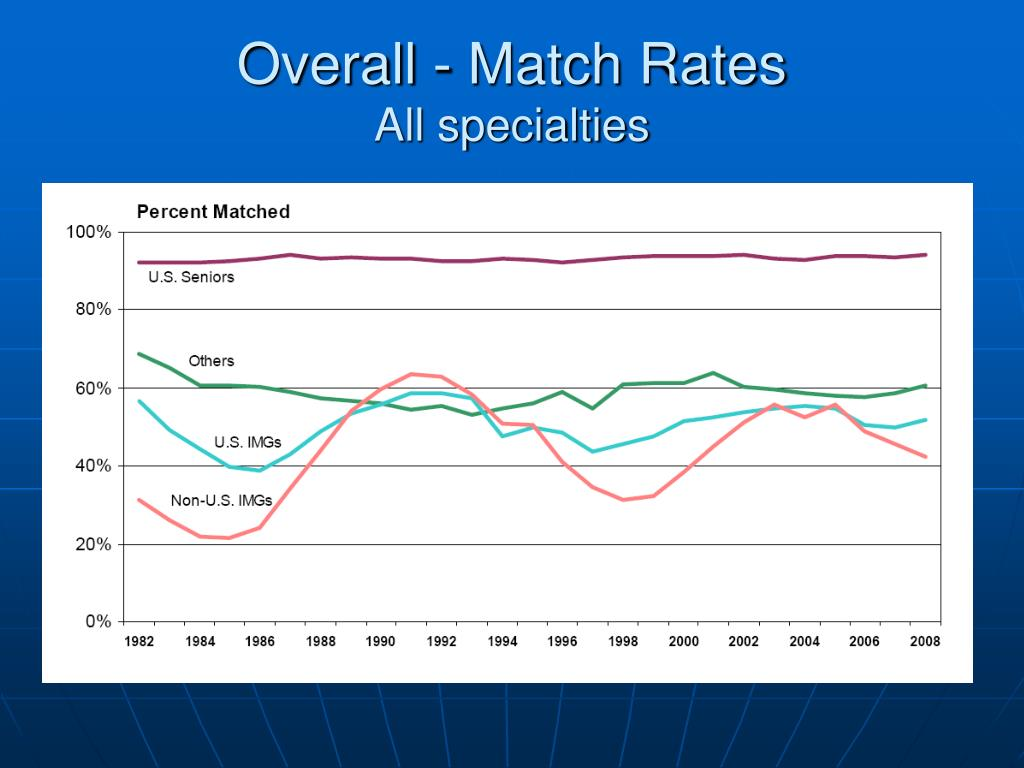 Overall - Match Rates
