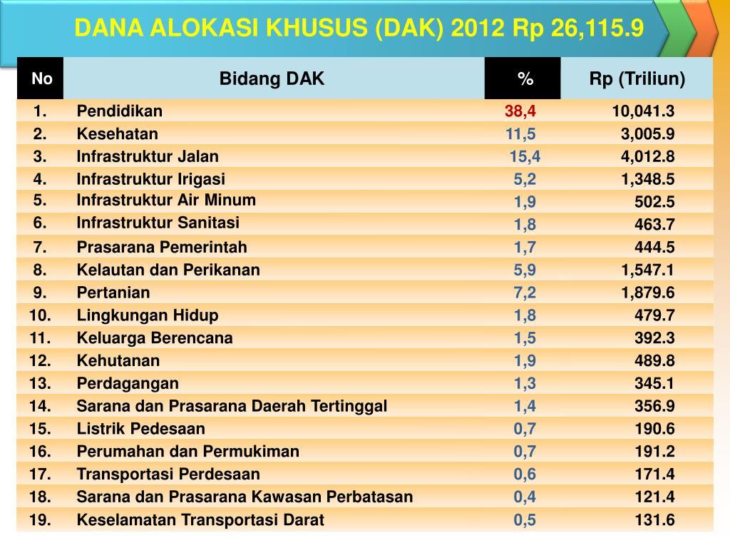 DANA ALOKASI KHUSUS (DAK) 2012 Rp 26,115.9