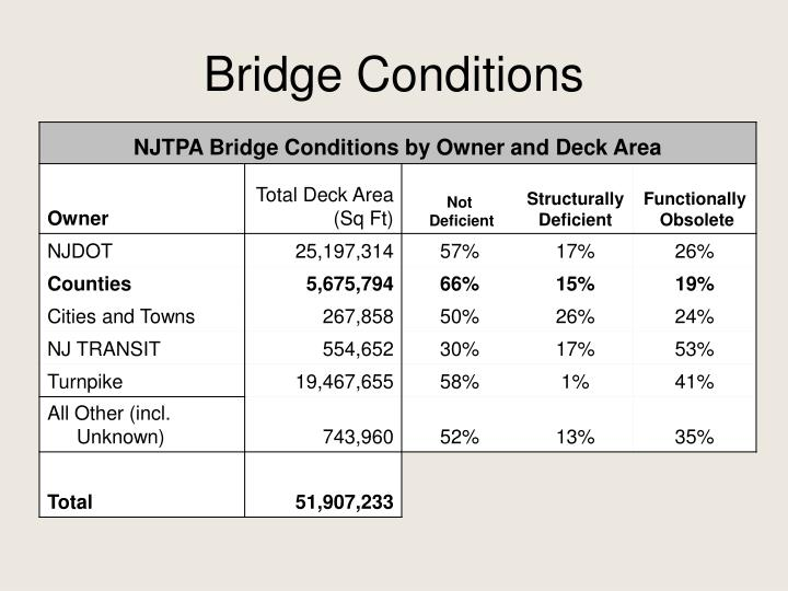 Bridge Conditions