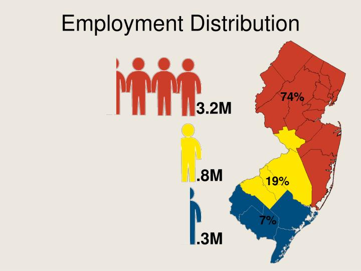 Employment Distribution