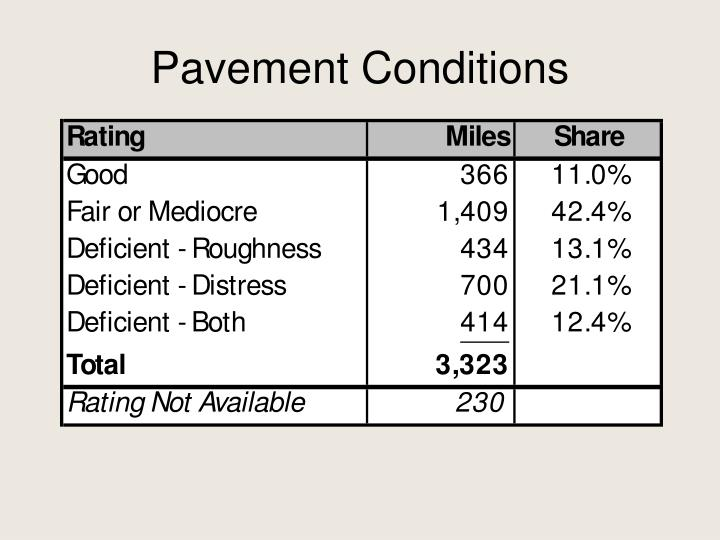 Pavement Conditions