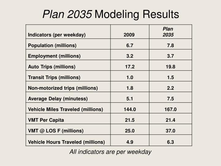 Plan 2035
