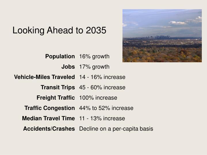 Looking Ahead to 2035