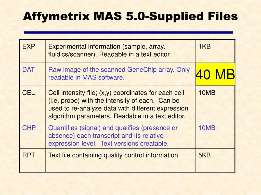 Affymetrix MAS 5.0-Supplied Files