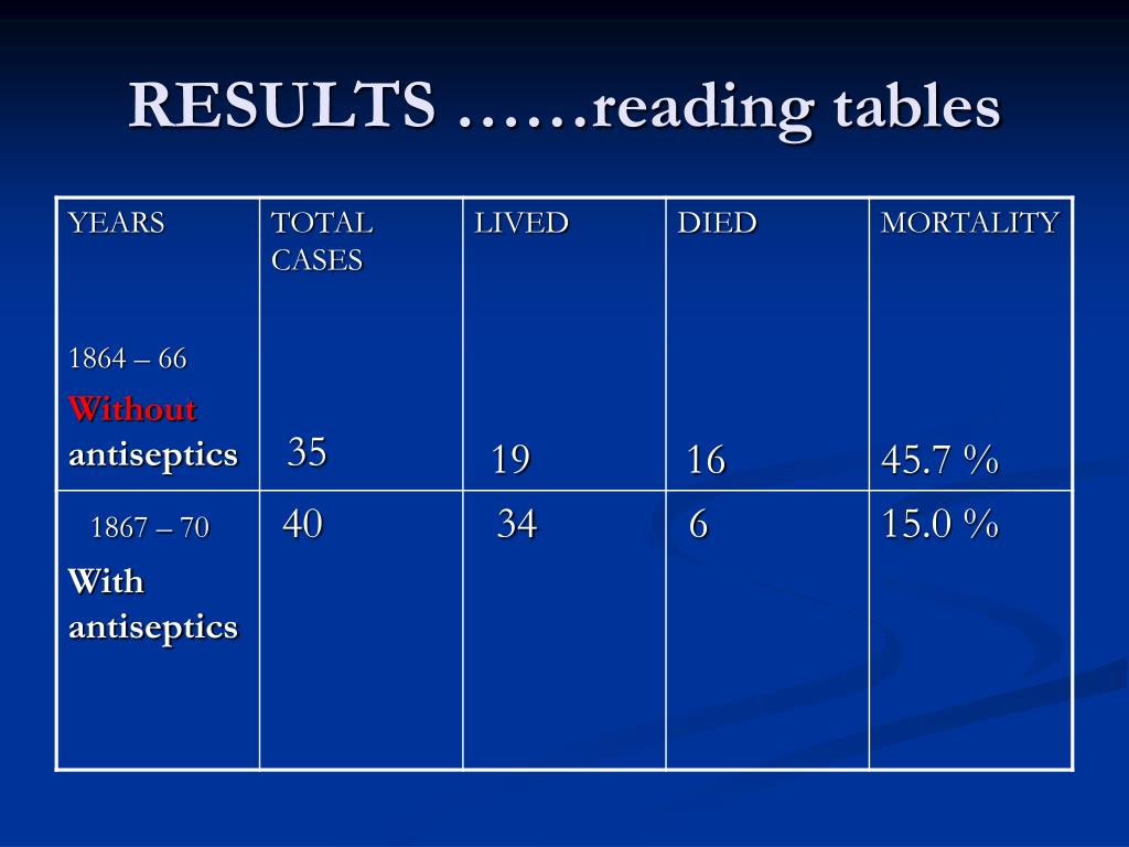 RESULTS ……reading tables