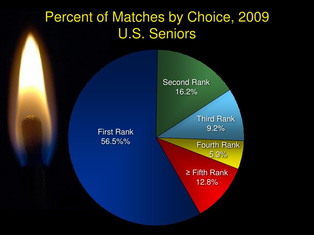 Percent of Matches by Choice, 2009